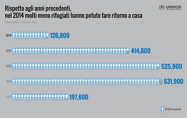 Italian_03_RefugeeReturns
