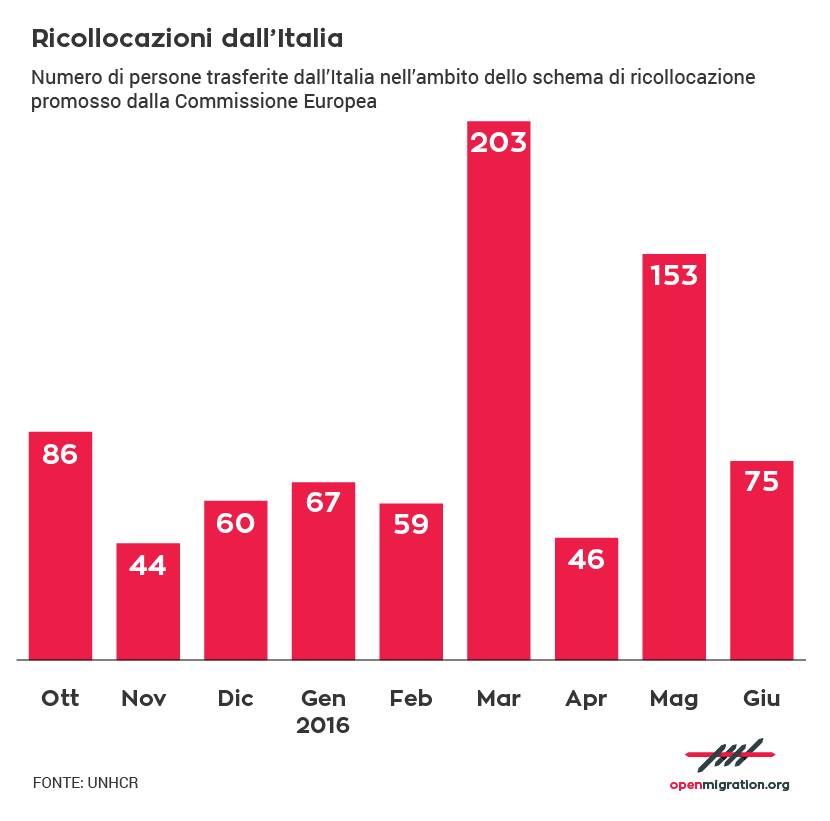 IT_Relocations_from_Italy-01