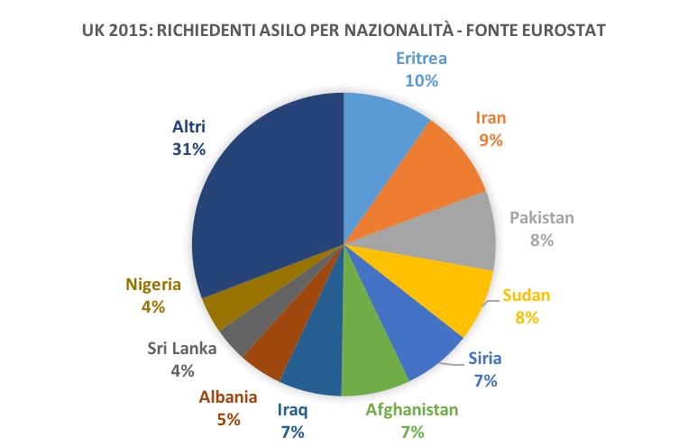 grafico nazionalità uk