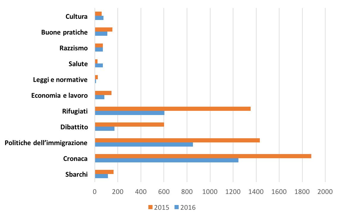 grafico-comparazione-2015-2016