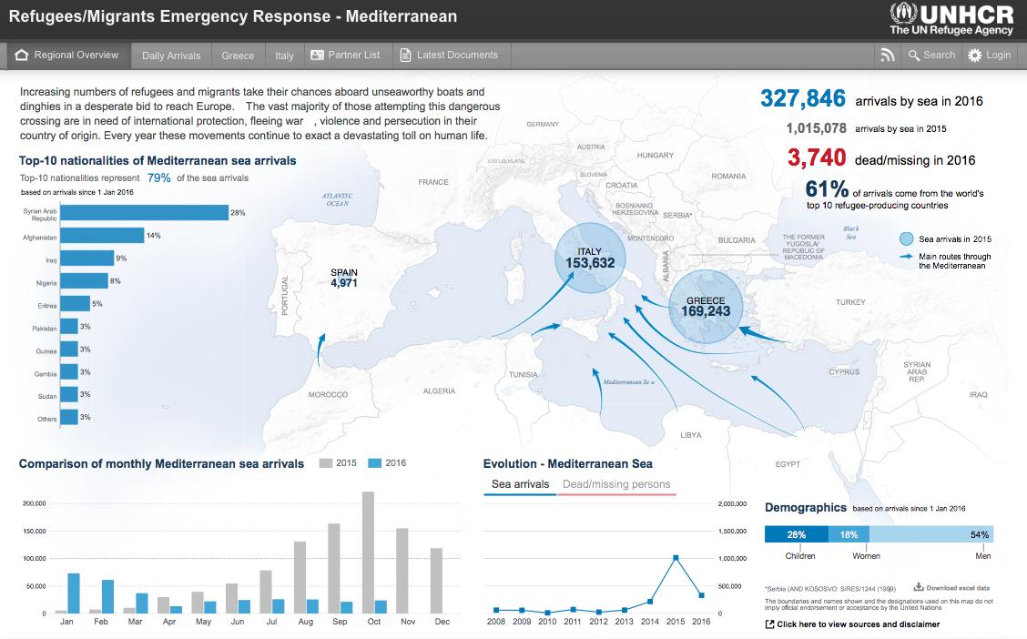 Sul portale dell'Unhcr http://data.unhcr.org/mediterranean/regional.php i dati relativi agli arrivi nel Mediterraneo.