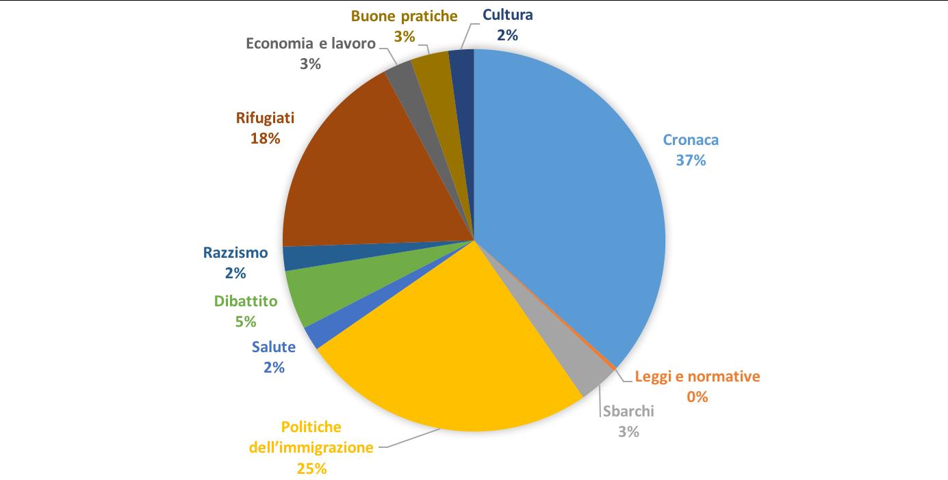 Restano la cronaca e le politiche dell'immigrazione le categorie sotto le quali è raccolto il maggior numero di articoli.