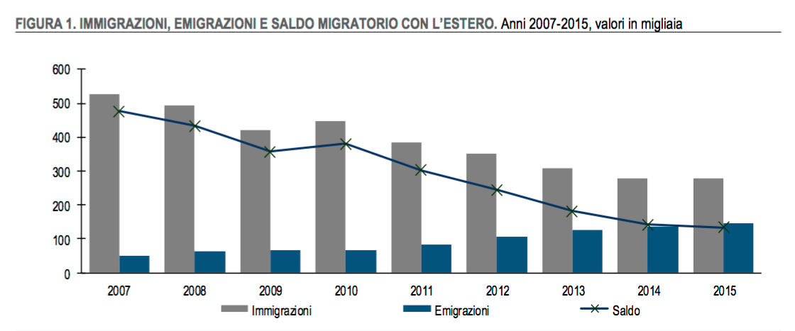 SALDO ISTAT