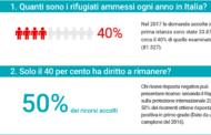 Rifugiati in Italia, per fare chiarezza sui numeri